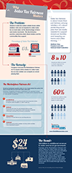 Sales tax fairness infographic